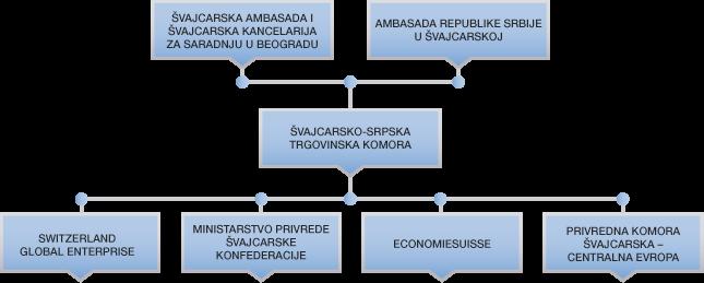 Partneri Švajcarsko-Srpske trkovinske komore