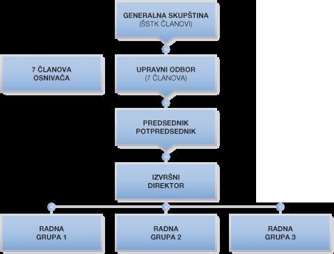 ŠSTK Organizaciona struktura